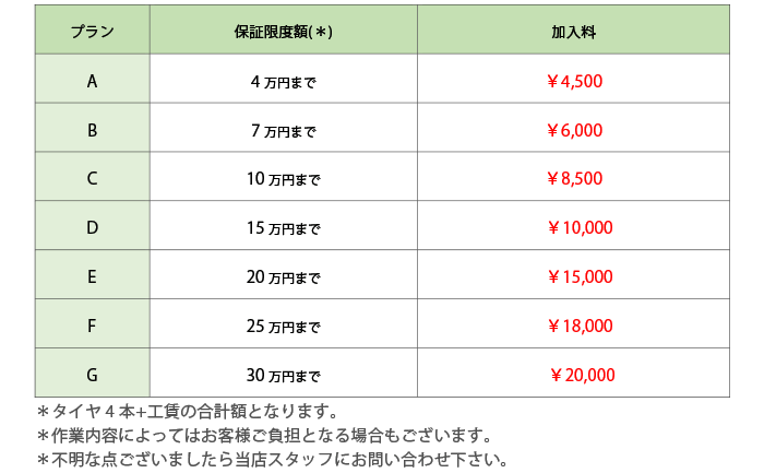 パンク保証 料金 埼玉県