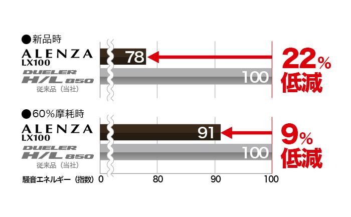 アレンザ-LX100-性能 比較
