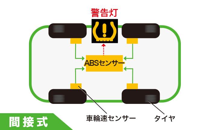 空気圧センサー 間接式 TPMS