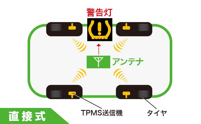 空気圧センサー 直接式 TPMS