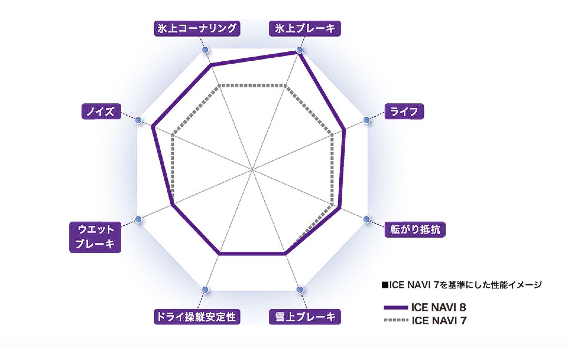 アイスナビ8 性能 比較